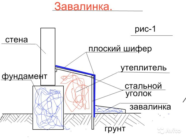 Как правильно сделать завалинки в деревянном доме